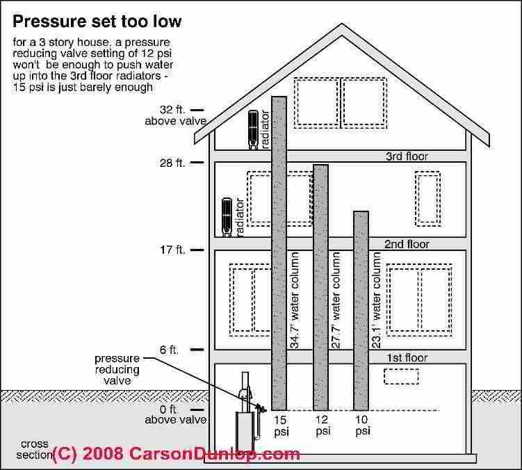Heating Boiler Expansion Tank Pressure Adjustment. When & how to ...