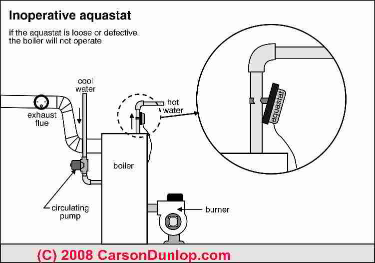 Phenomenal Heating System Boiler Limit Controls Strap On Aquastats Wiring Cloud Favobieswglorg