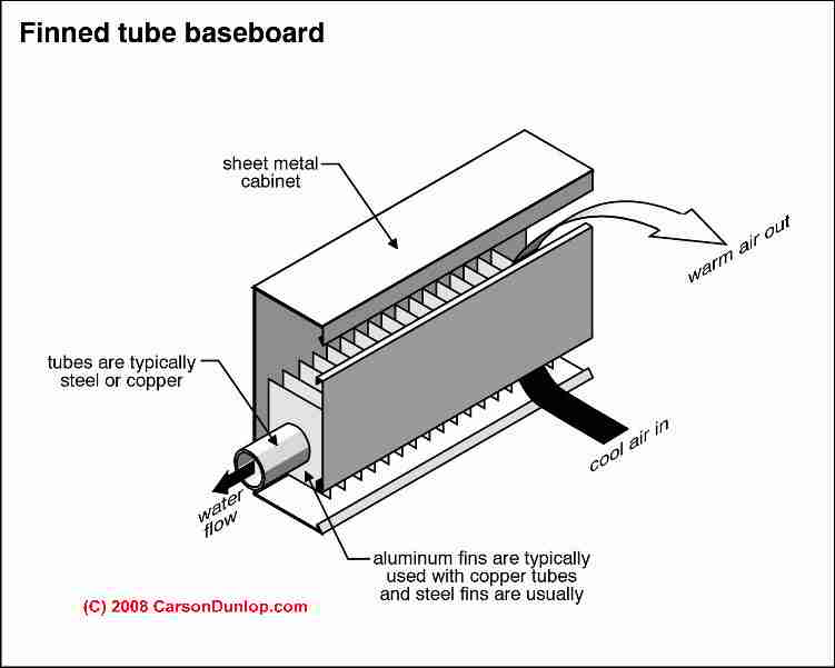 baseboard heat inspection repair maintenance rh inspectapedia com Electric Baseboard Thermostat Diagram Propane Heater Parts Diagram