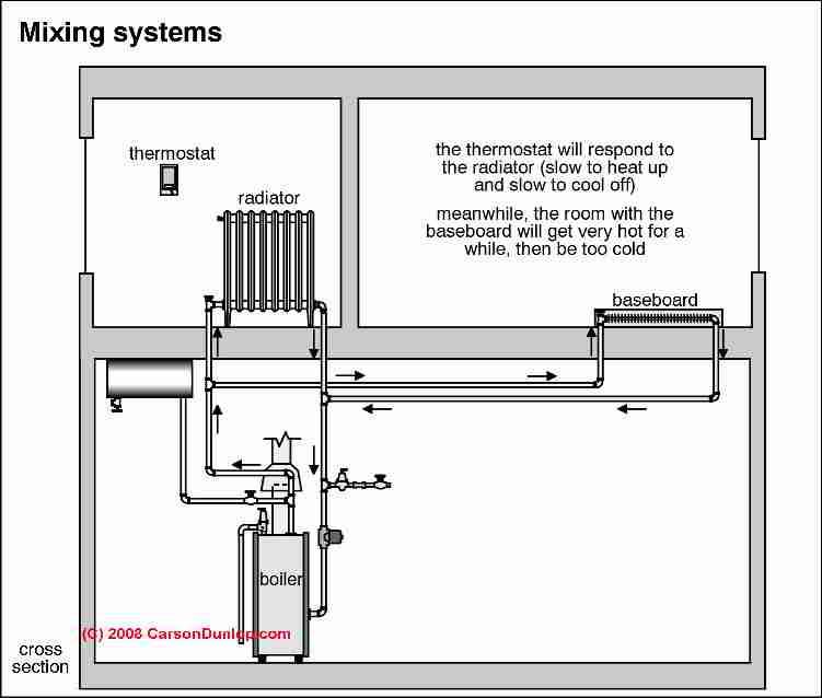 uneven heat  diagnosing  u0026 correcting uneven heat in rooms