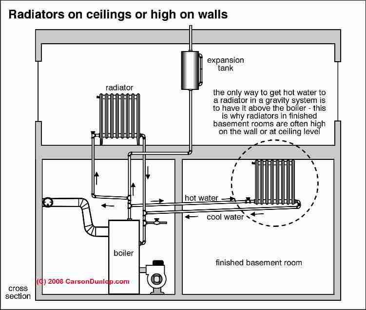 Cold radiators diagnosing fixing cold heating radiators ceiling mounted heating radiator c carson dunlop associates ccuart Images