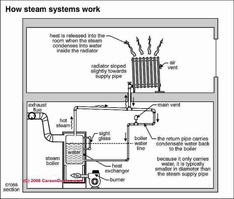 Cold Radiators Diagnosing Amp Fixing Cold Heating Radiators