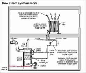 Steam Heating System Controls & Gauges: Photo Guide Repair ... on