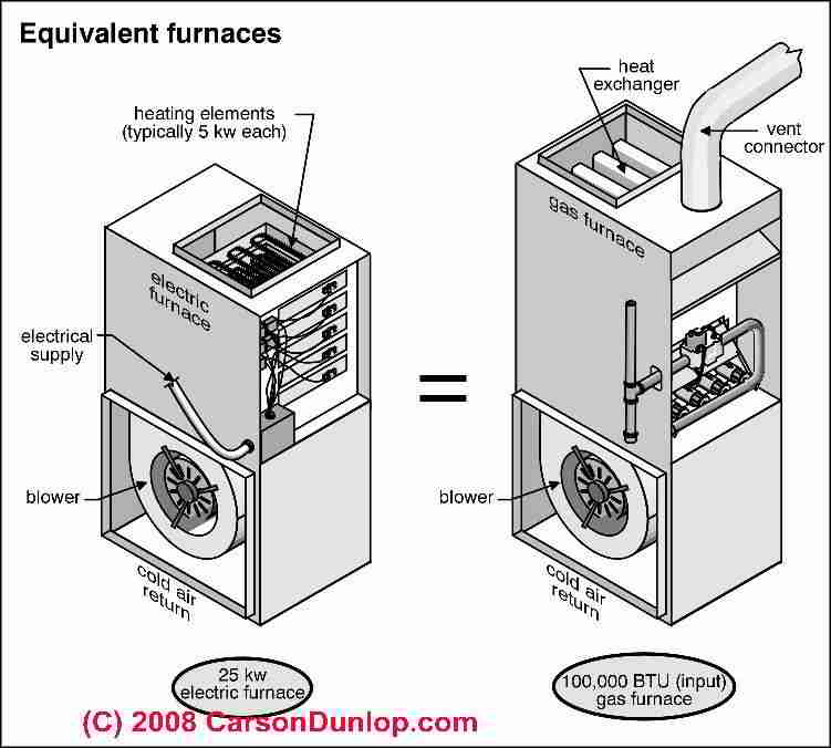 Electric Heat on used oil furnace parts