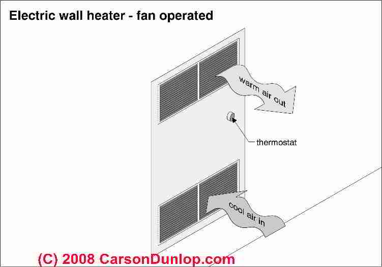 Electric heat repair guide electric baseboards electric for In wall heating system