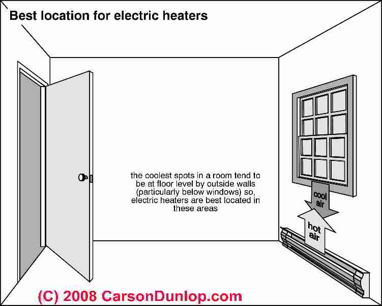 electric heating baseboard requirements guide how many feet of rh inspectapedia com