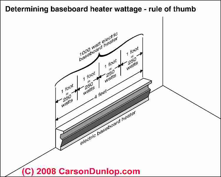 electric heating baseboard requirements guide