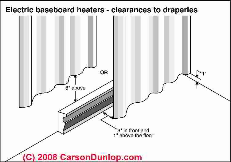 Electric baseboard heat Installation amp Wiring Guide