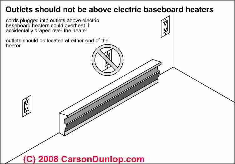 electric baseboard heat installation \u0026 wiring guide \u0026 locationelectric baseboard heat safety outlet clearance (c) carson dunlop associates