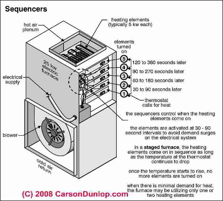 how to repair electric heat staged electric furnaces backup heat rh inspectapedia com Gas Furnace Wiring Schematic Furnace Wiring Diagram