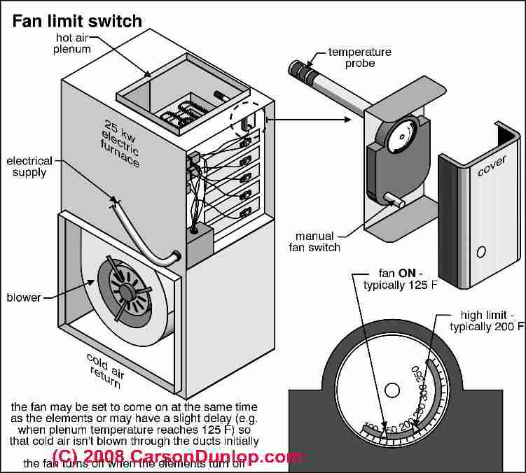 blower door safety interlock switch installation wiring repair rh inspectapedia com