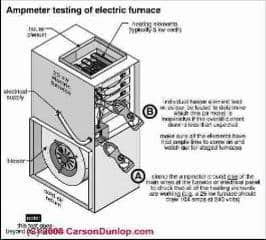 Ammeter check of electric furnace (C) Carson Dunlop Associates