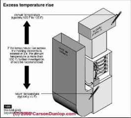 Checking an electric furnace temperature rise (C) Carson Dunlop Associates
