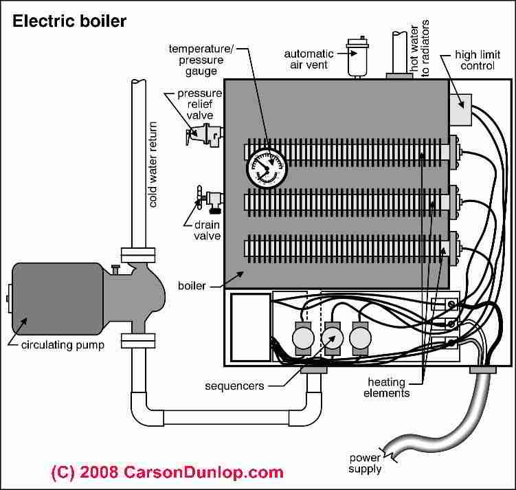 electric heat repair guide electric baseboards electric furnaces rh inspectapedia com