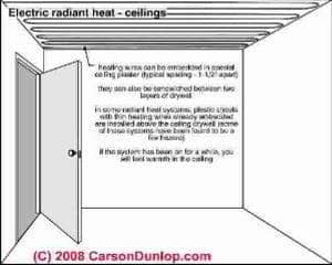 electric radiant heat panels have been installed in homes for over 50 years