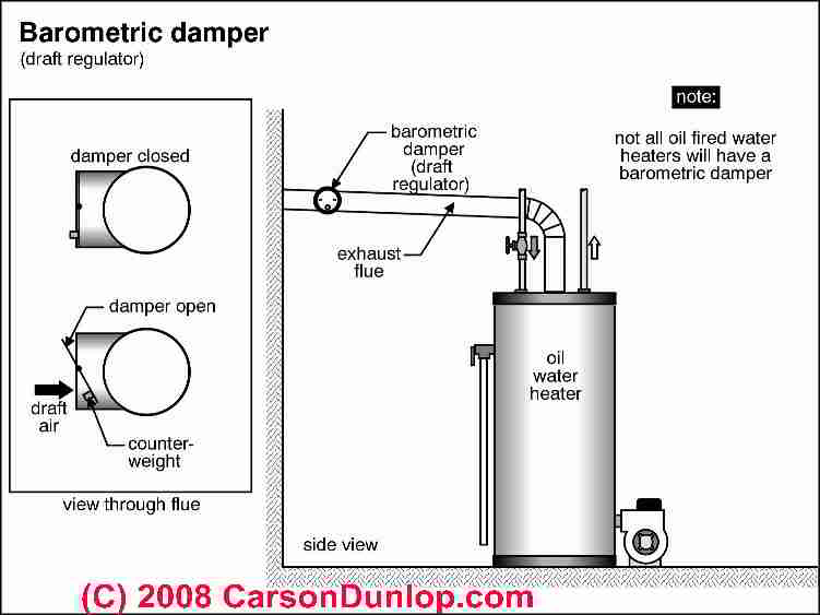 Wonderful Draft Regulator, Barometric Damper Schematic (C) Carson Dunlop Associates