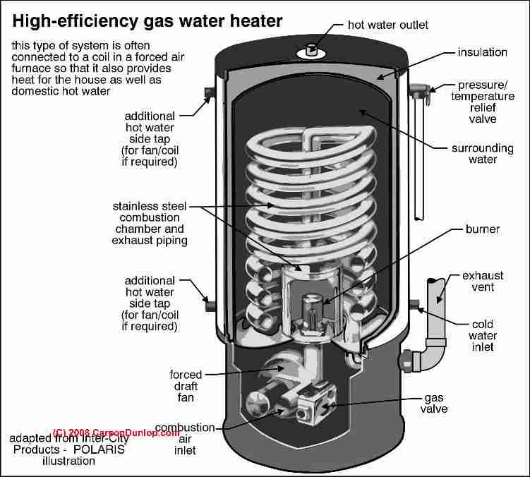 High efficiency water heater suggestions for saving on for Efficient hot water systems