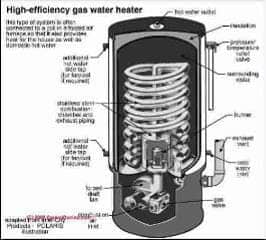 High efficiency gas fired water heater schematic