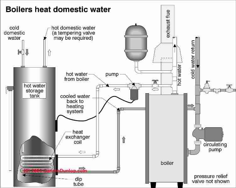 Indirect fired hot water heaters, guide to on
