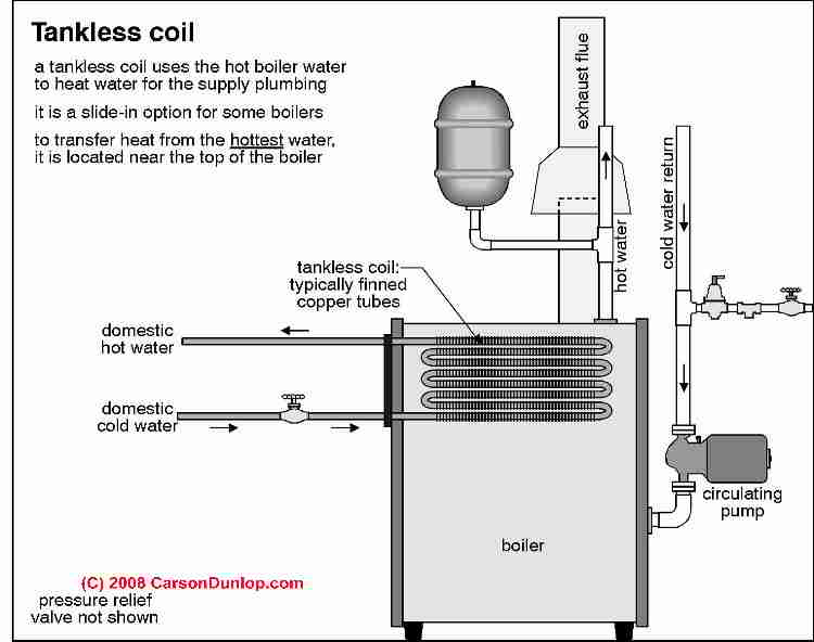 Schematics For Peerless Boiler Heat - Trusted Wiring Diagram •