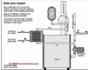 Side arm coil for hot water