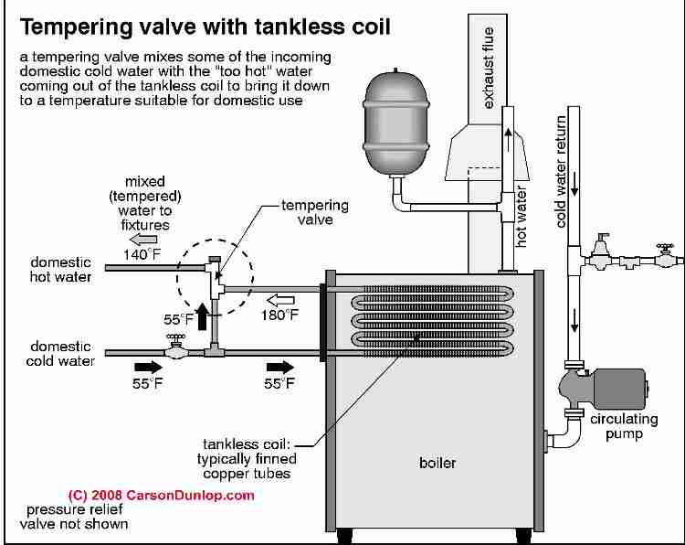 Tankless Coil Hot Water Conversion How To Get More Hot