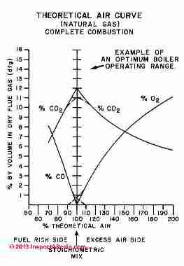 Theoretical air curve fdor complete combustion of natural gas (C) InspectApedia