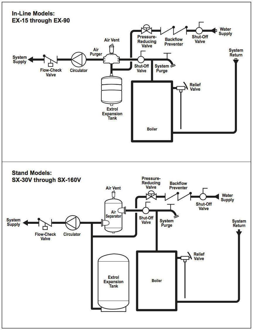 Expansion Tanks How To Diagnose Bleed A Waterlogged Hot Water Munchkin Boiler Wiring Diagram Amtrol Extrolr Installation Instructions Excerpt Cited In Detail At