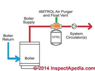 amtrol extrol the fill trol expansion tank rh inspectapedia com Residential Electrical Wiring Diagrams amtrol boilermate wiring diagram