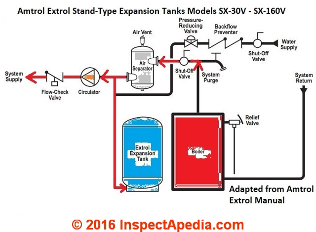 Heating system expansion tank location to find identify the water heating piping amtrol extrol sx 30 to 170 hydronic heat expansion tank sits on the floor c ccuart Images
