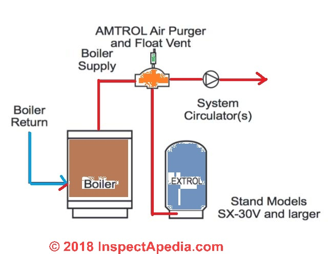Amtrol Extrol®, the Fill-Trol® Expansion Tank