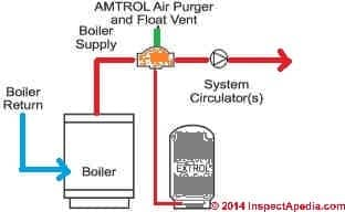 Amtrol Extrol®, the Fill-Trol® Expansion Tank