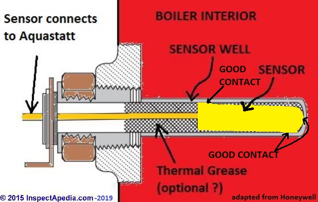 Heating boiler aquastat control diagnosis troubleshooting repair