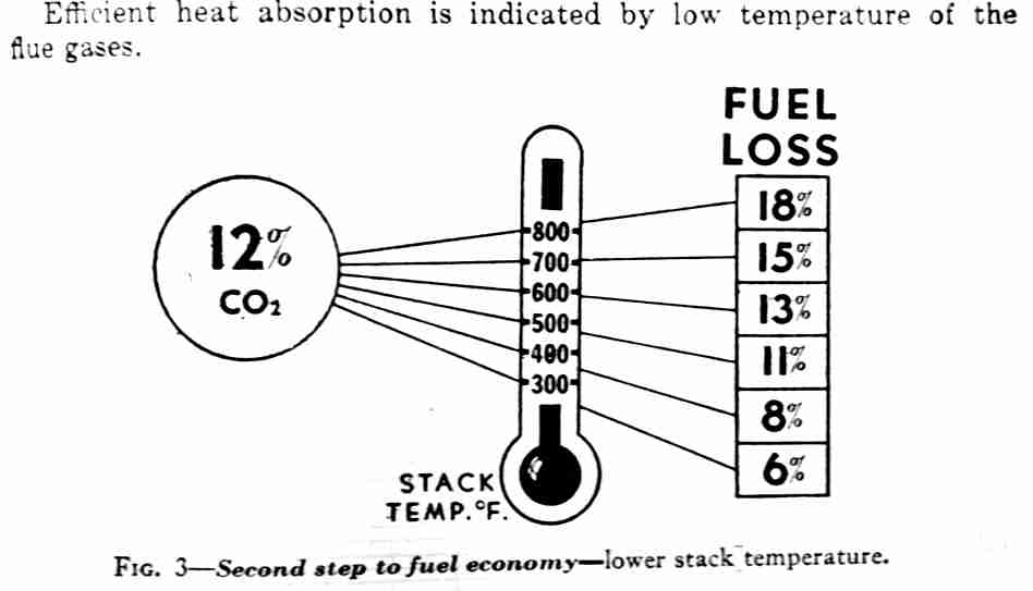 Definition of AFUE - Annual Fuel Utilization Efficiency