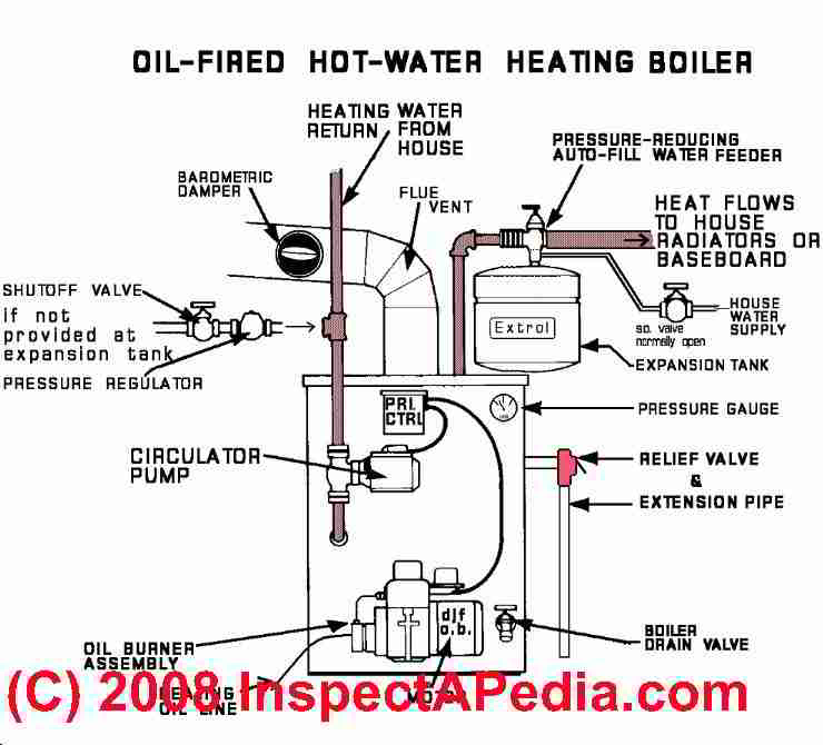 a list & dictionary of oil fired heating boiler parts & components