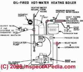 Photograph of  a modern oil-fired heating boiler