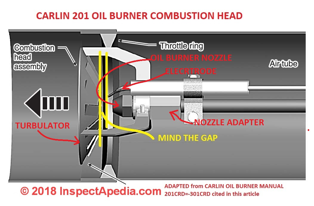 Carlin Combustion Head Clearance For A 201 Oil Burner C Inspectapedia