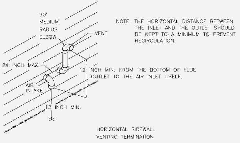 Direct Vent Heater Cleareances