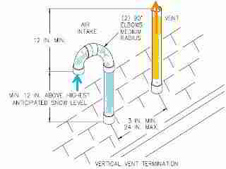 Rooftop installation of direct vent intake and exhaust vents - Thermo Products, InspectAPedia