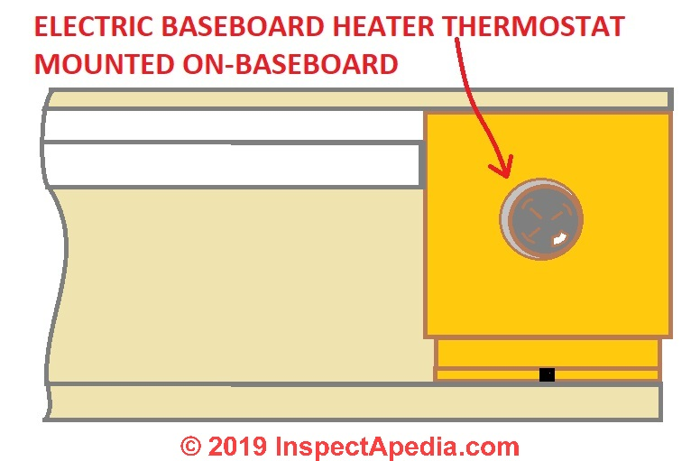 Line Voltage Thermostats for Heating & Cooling on