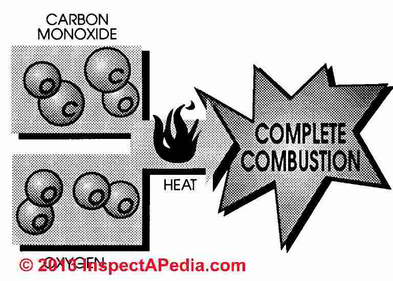 Natural Gas Combustion Formaldehyde