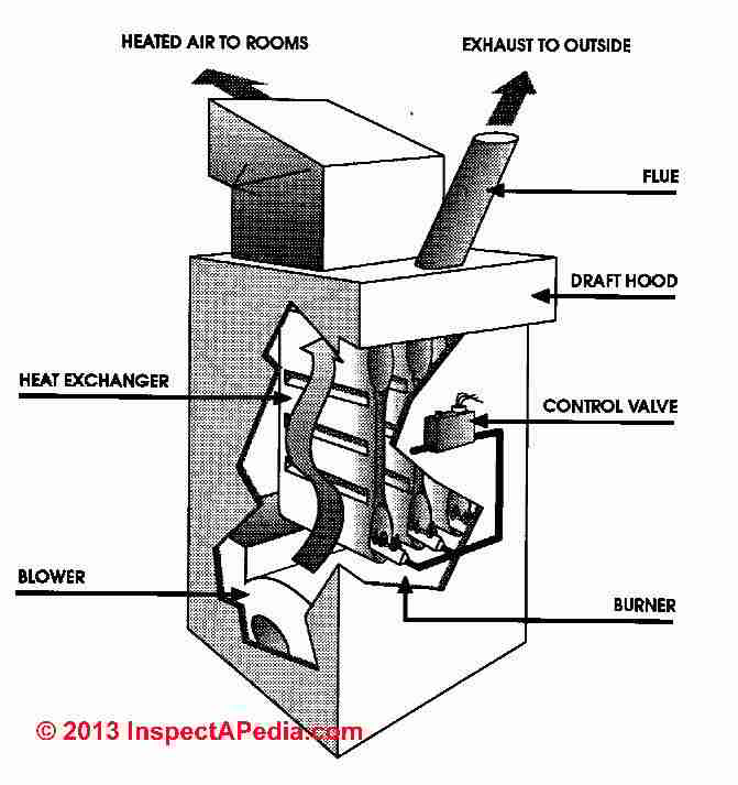 gas furnaces and indoor air quality