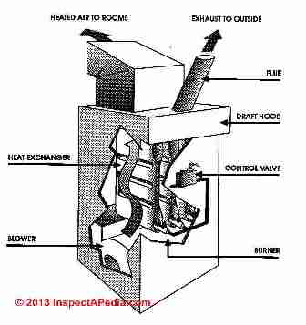 Cutaway view explaining a residential gas heating furnace (C) InspectApedia Matzen