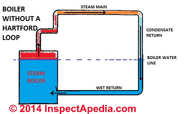 Residential Steam Boiler Diagram - DIY Wiring Diagrams •