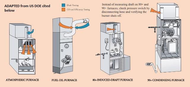 Furnace Heat Exchanger Leaks Amp Heat Exchanger Testing Or