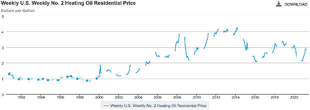 History of home heating oil prices USA