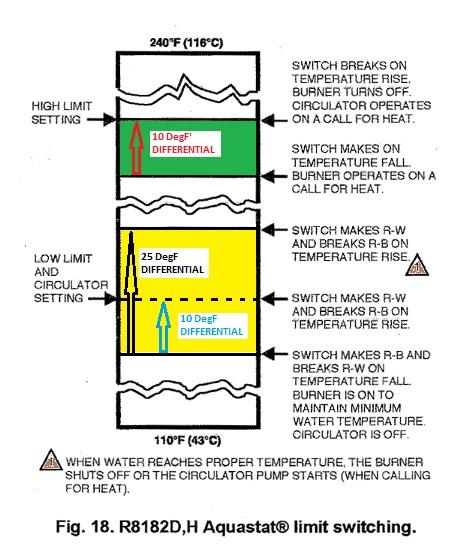 Chart of function of HI LO and DIFF on an aquastat (C) Honeywell  sc 1 st  InspectAPedia.com : honeywell aquastat wiring diagram - yogabreezes.com