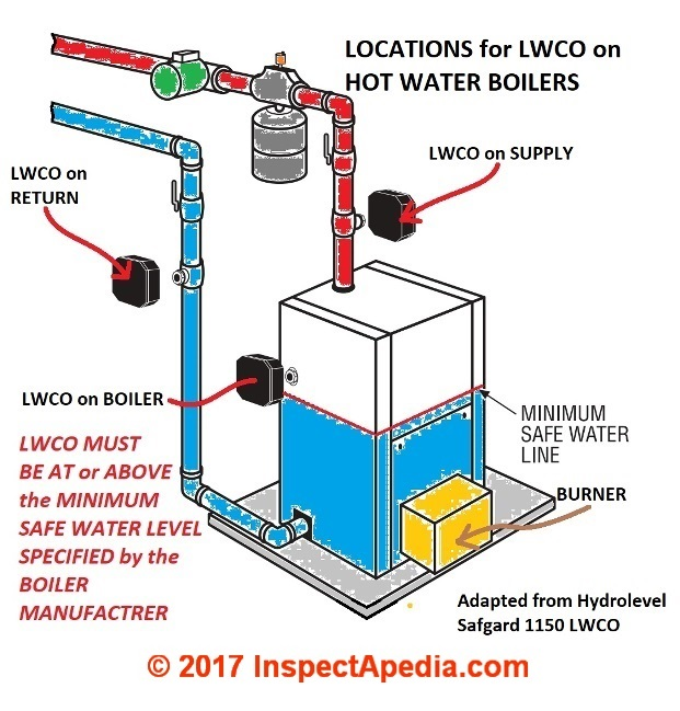 low water cutoff controls  guide to lwcos on hot water