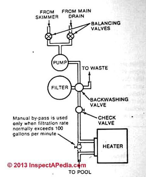 swimming pool heater guide buy, install, troubleshoot, repair, wiring diagram