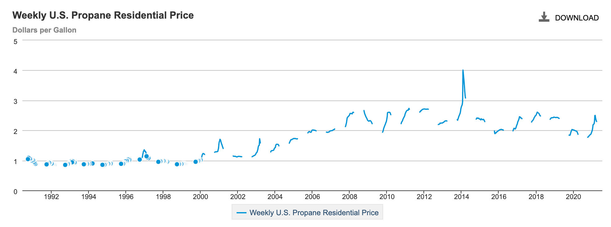 Compare Home Heating Oil Prices